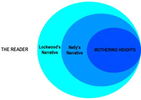 The Importance Of The Setting In Wuthering Heights Essays